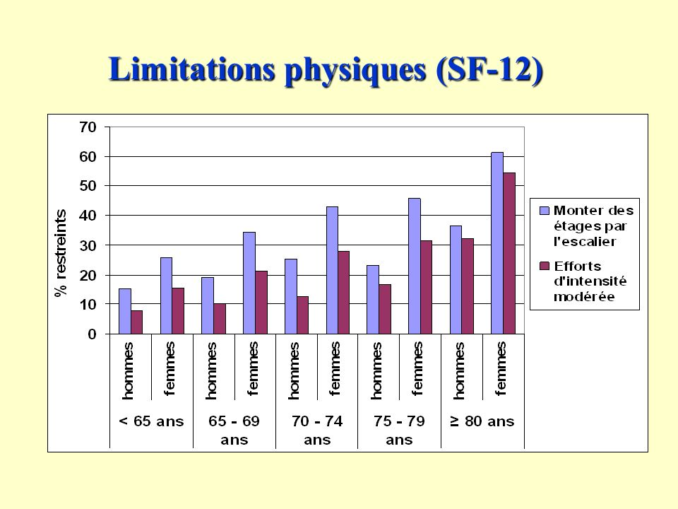 Limitations physiques (SF-12)