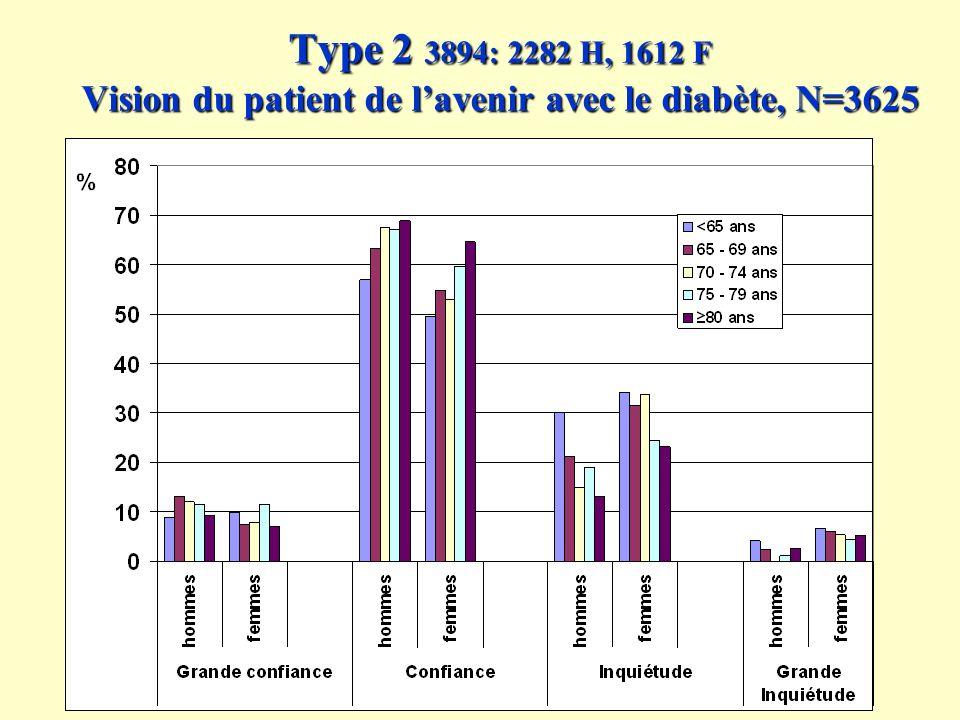 Type 2 3894: 2282 H, 1612 F Vision du patient de l'avenir avec le diabète, N=3625