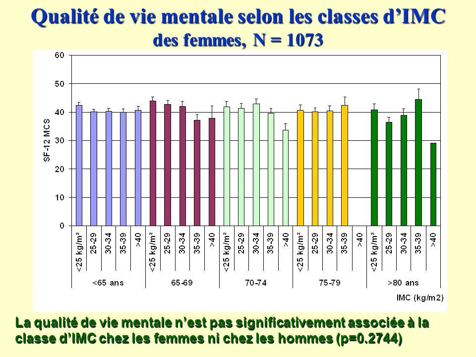Qualité de vie mentale selon les classes d'IMC des femmes, N = 1073