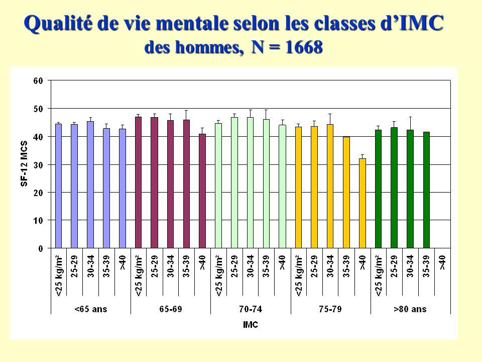 Qualité de vie mentale selon les classes d'IMC des hommes, N = 1668