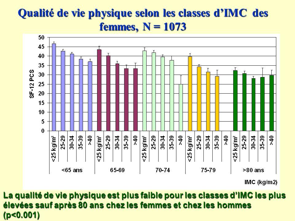 Qualité de vie physique selon les classes d'IMC des femmes, N = 1073