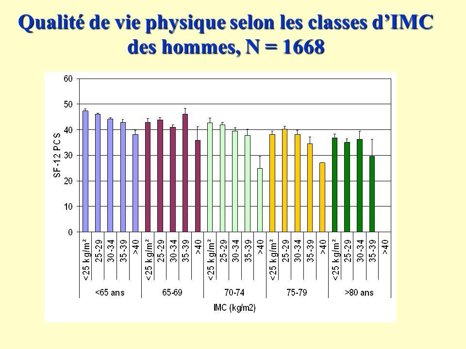 Qualité de vie physique selon les classes d'IMC des hommes, N = 1668
