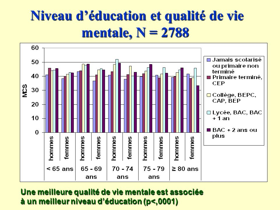 Niveau d'éducation et qualité de vie mentale, N = 2788