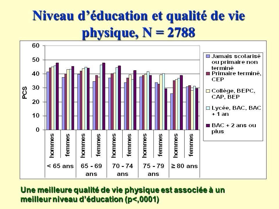 Niveau d'éducation et qualité de vie physique, N = 2788