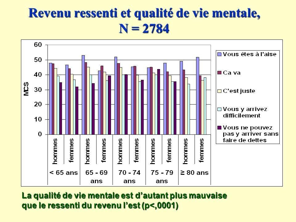 Revenu ressenti et qualité de vie mentale, N = 2784