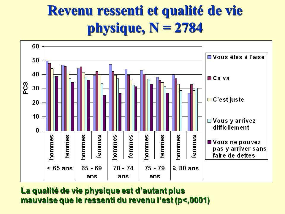 Revenu ressenti et qualité de vie physique, N = 2784