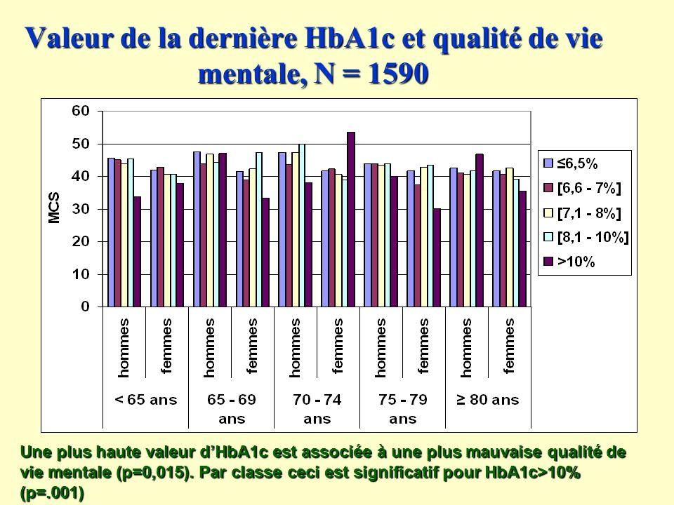 Valeur de la dernière HbA1c et qualité de vie mentale, N = 1590