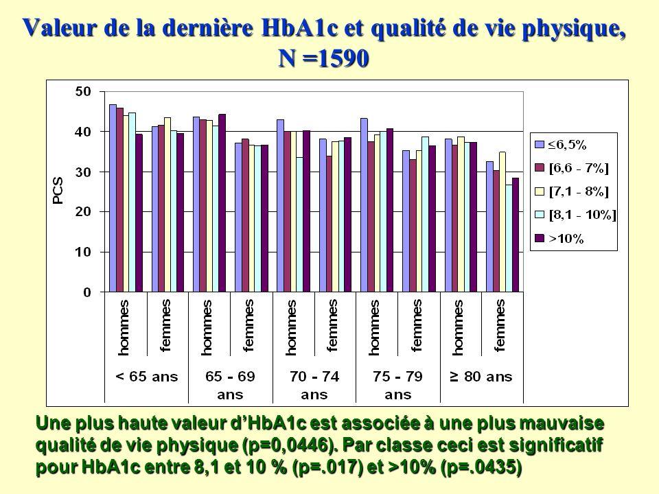 Valeur de la dernière HbA1c et qualité de vie physique, N =1590