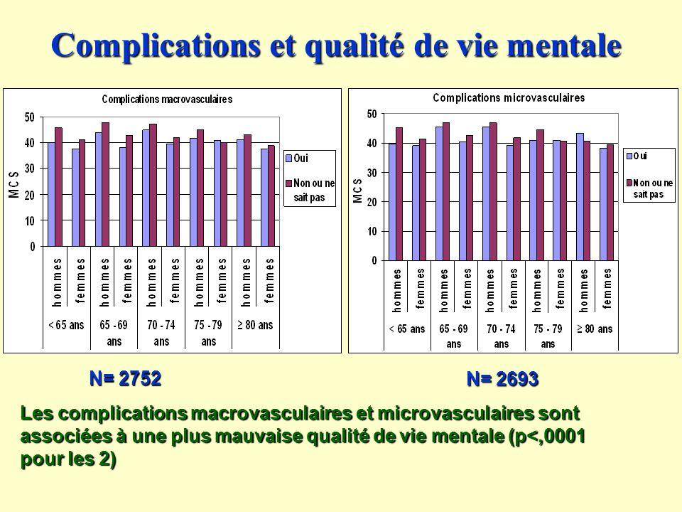 Complications et qualité de vie mentale