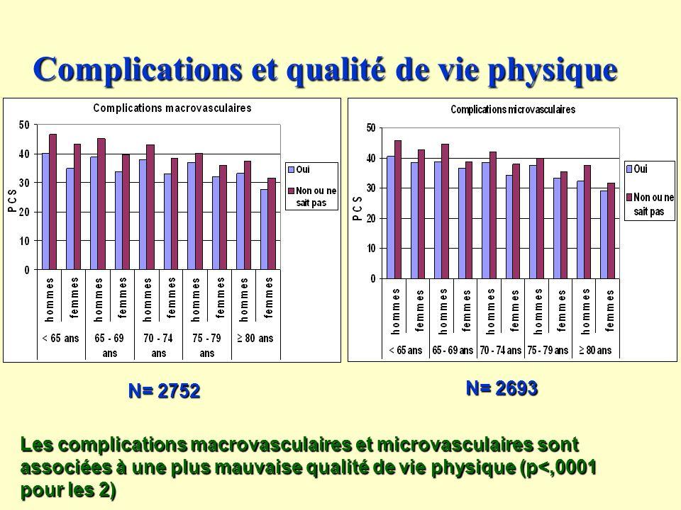 Complications et qualité de vie physique
