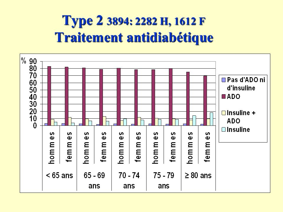 Type 2 3894: 2282 H, 1612 F Traitement antidiabétique