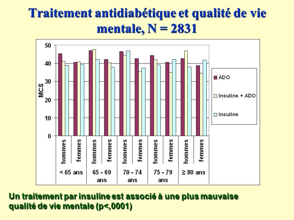Traitement antidiabétique et qualité de vie mentale, N = 2831