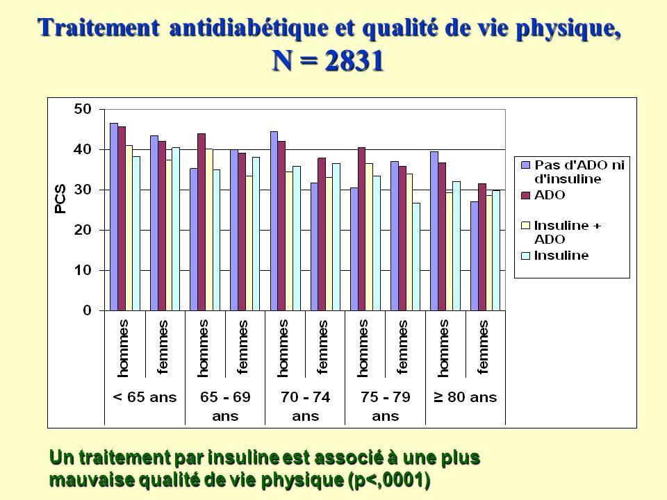 Traitement antidiabétique et qualité de vie physique, N = 2831