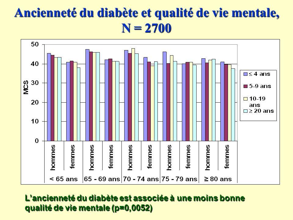 Ancienneté du diabète et qualité de vie mentale, N = 2700