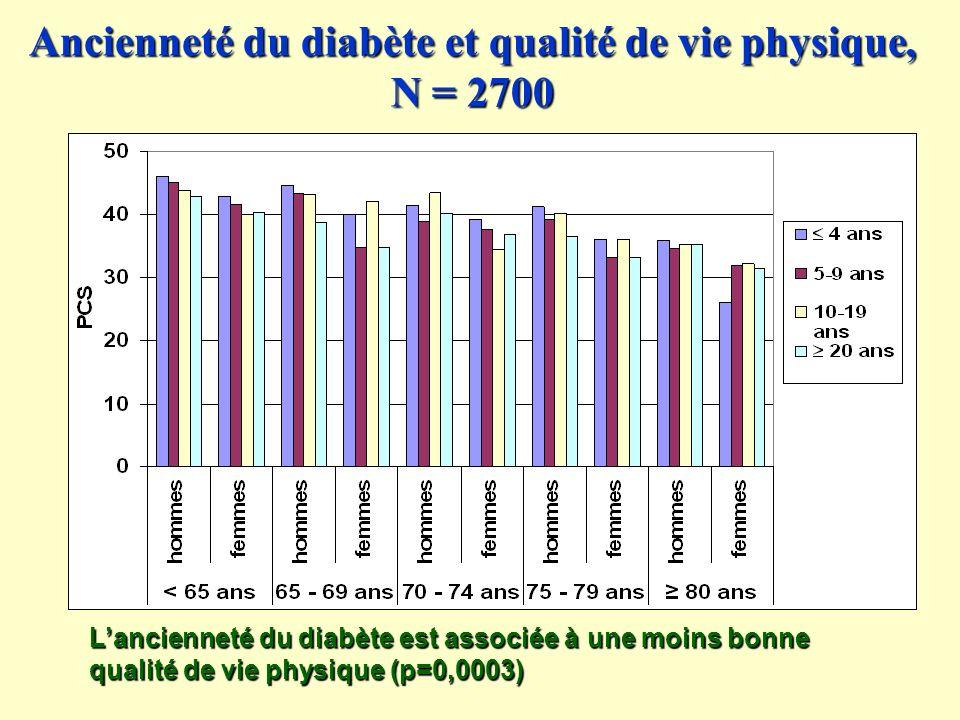 Ancienneté du diabète et qualité de vie physique, N = 2700