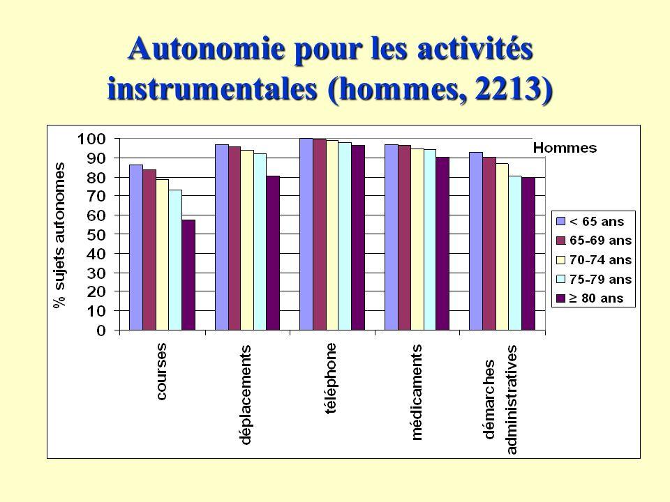 Autonomie pour les activités instrumentales (hommes, 2213)