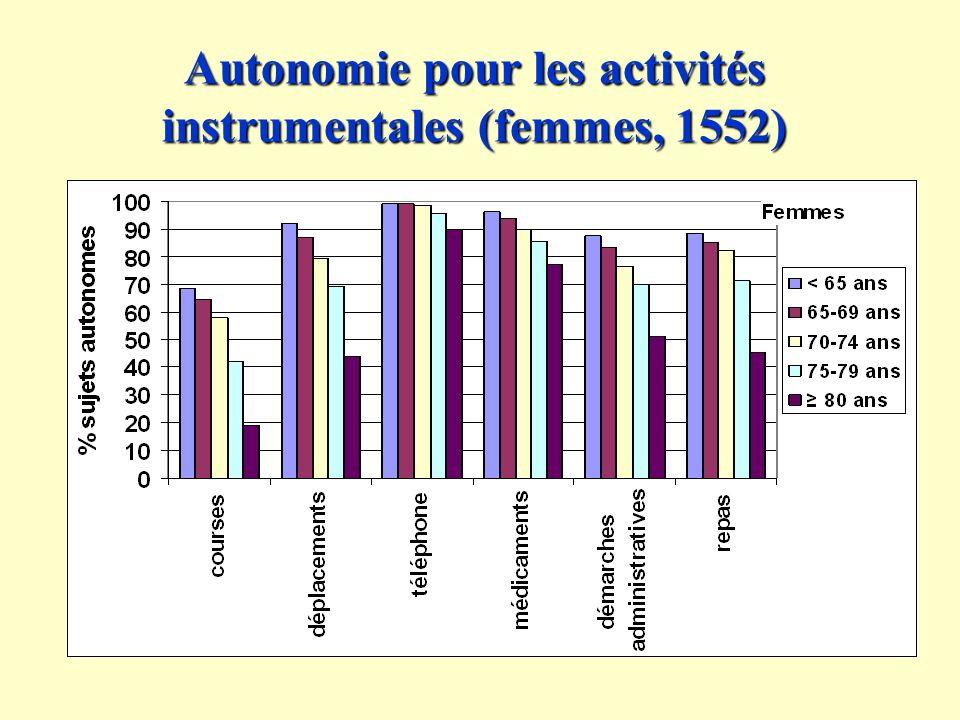 Autonomie pour les activités instrumentales (femmes, 1552)