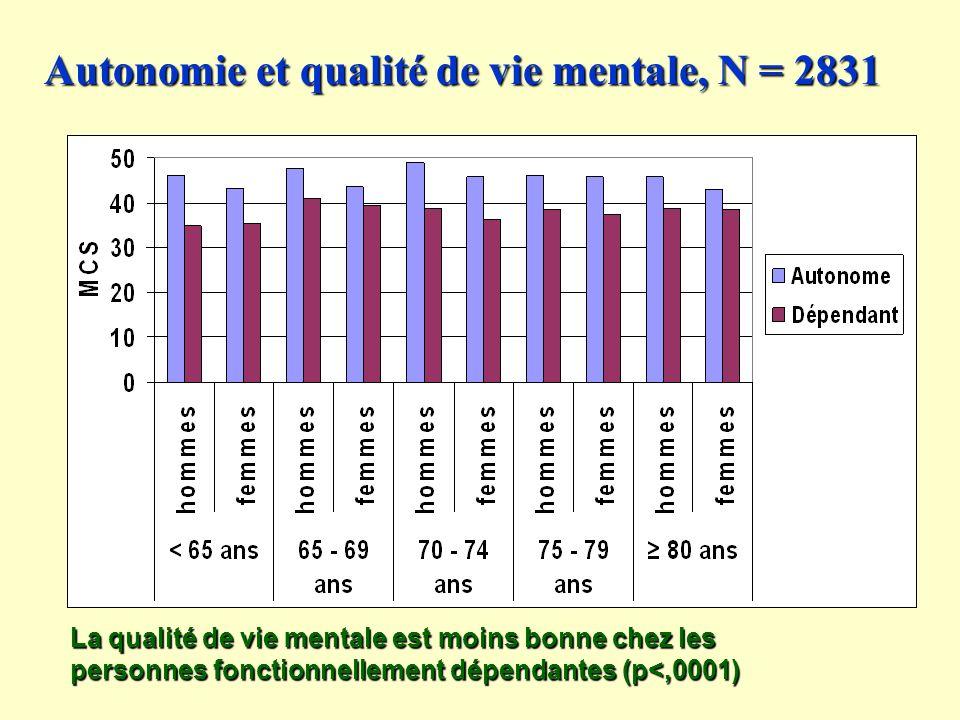 Autonomie et qualité de vie mentale, N = 2831