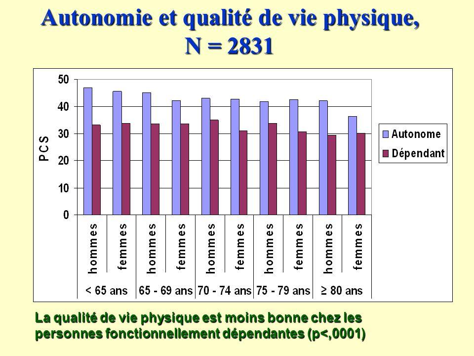 Autonomie et qualité de vie physique, N = 2831
