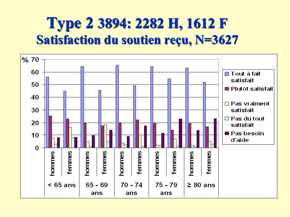 Type 2 3894: 2282 H, 1612 F Satisfaction du soutien reçu, N=3627