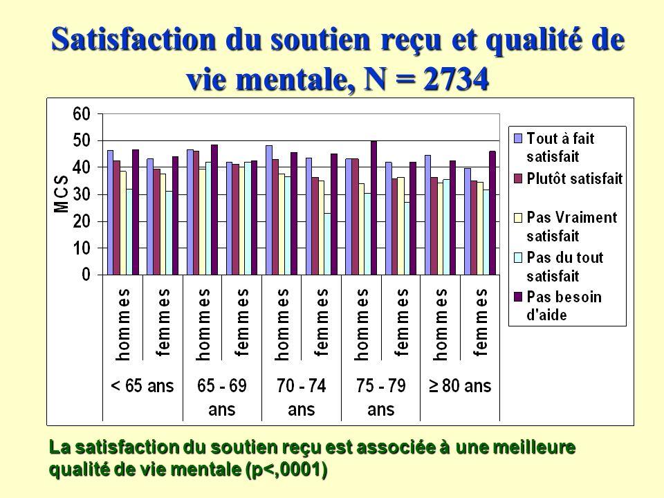 Satisfaction du soutien reçu et qualité de vie mentale, N = 2734
