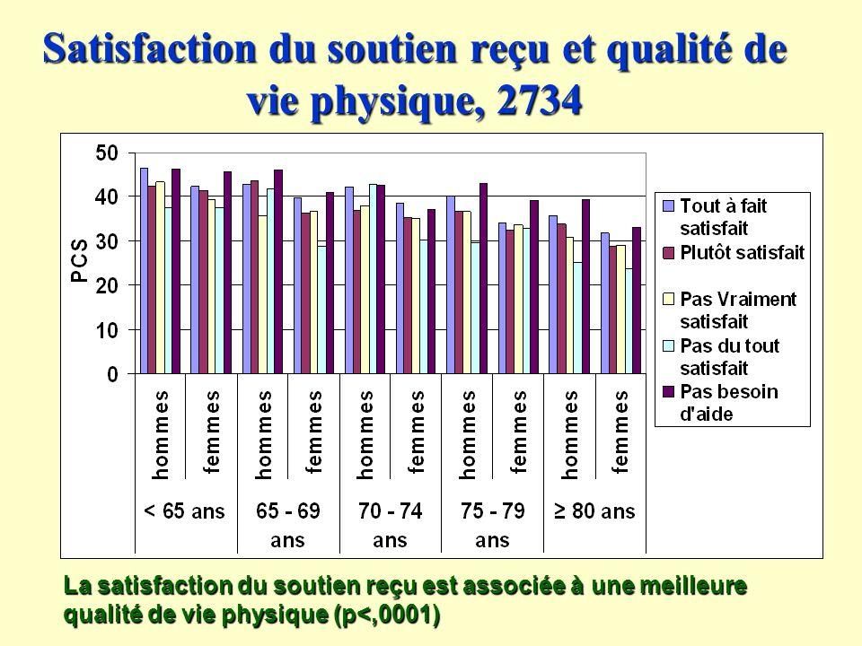 Satisfaction du soutien reçu et qualité de vie physique, 2734