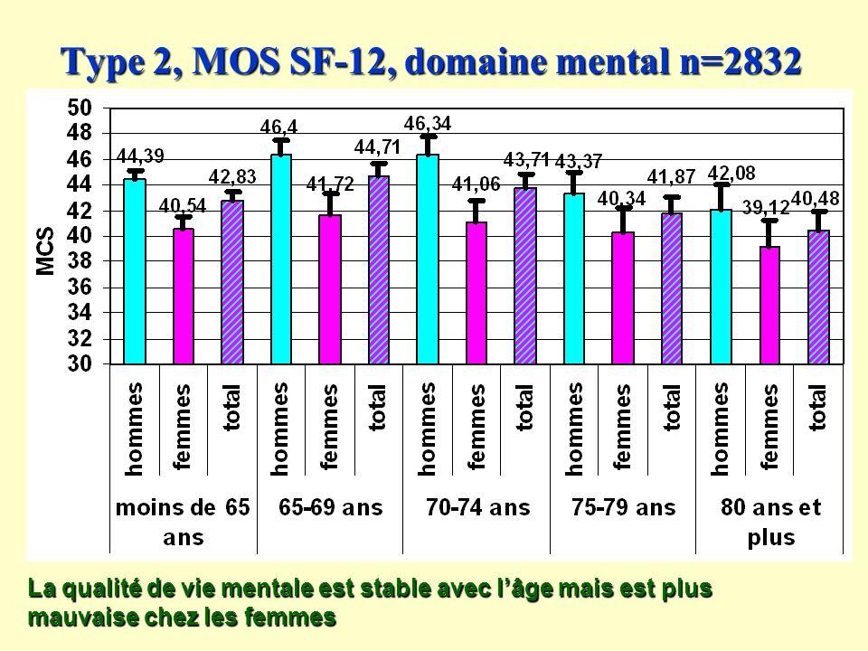 Type 2, MOS SF-12, domaine mental n=2832