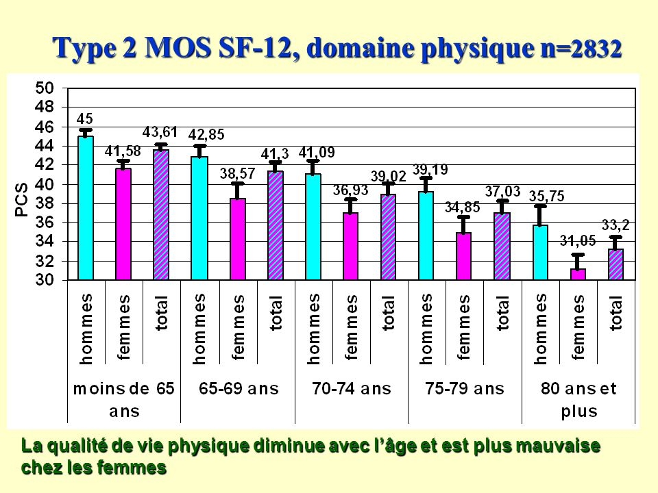 Type 2 MOS SF-12, domaine physique n=2832