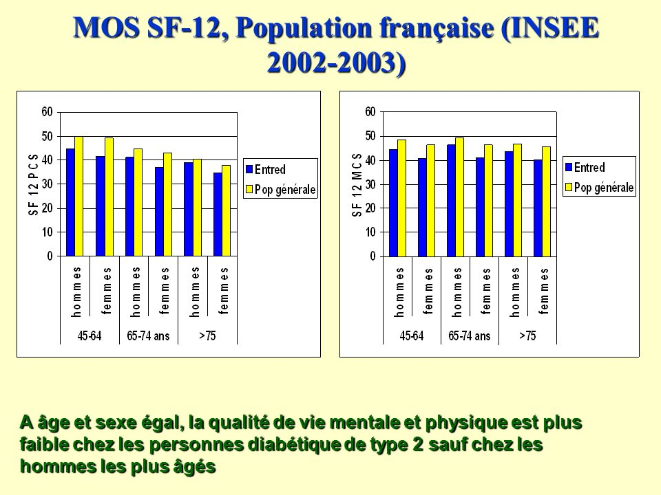 MOS SF-12, Population française (INSEE )