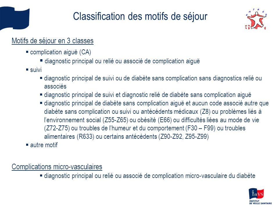 Classification des motifs de séjour