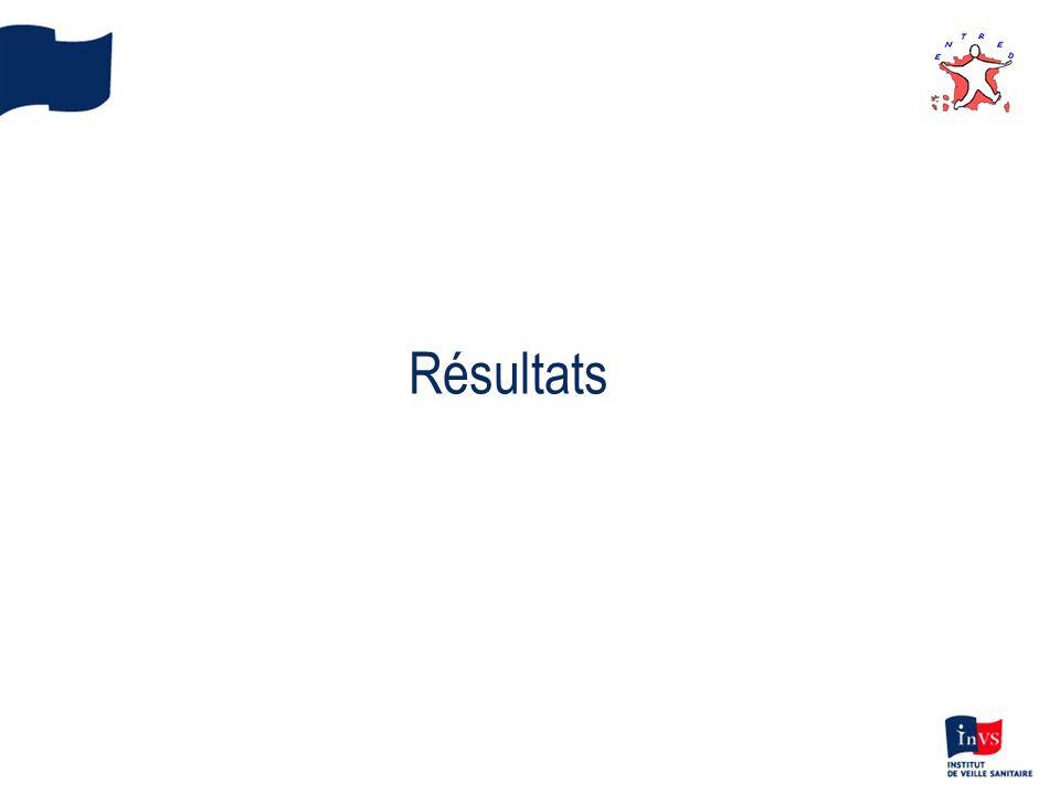 Résultats 13