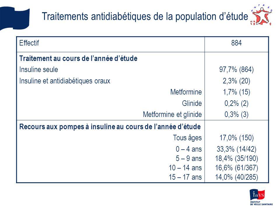 Traitements antidiabétiques de la population d'étude