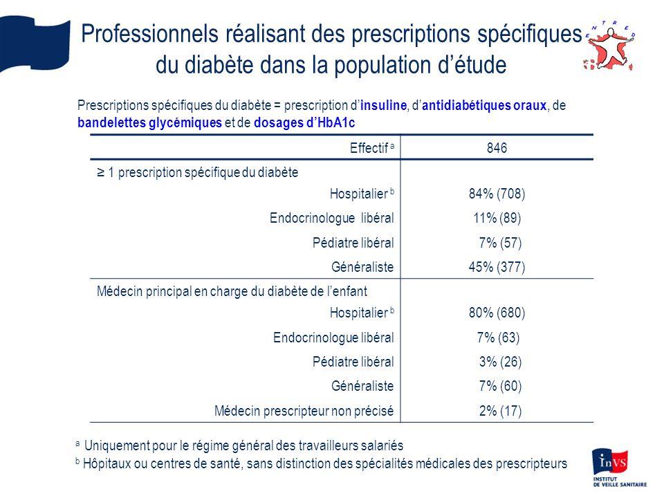 Professionnels réalisant des prescriptions spécifiques
