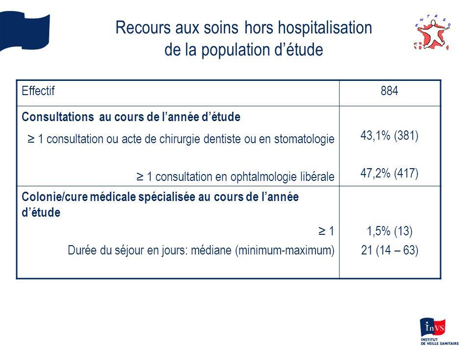 Recours aux soins hors hospitalisation de la population d'étude