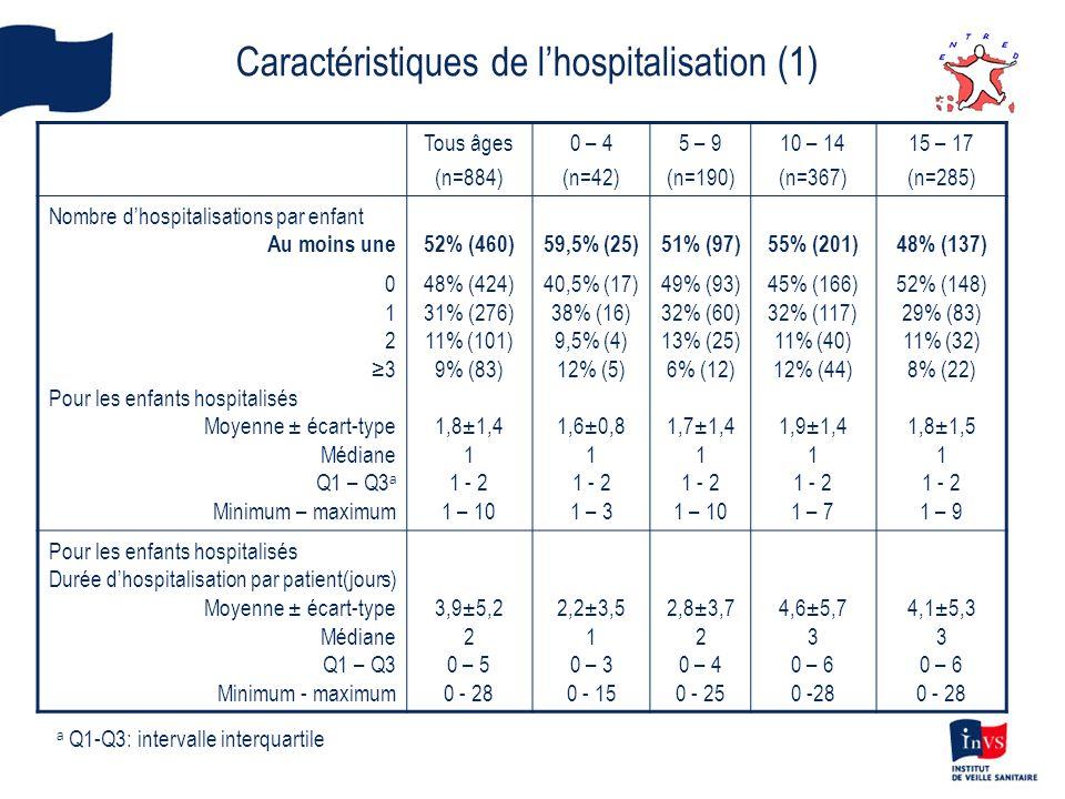 Caractéristiques de l'hospitalisation (1)