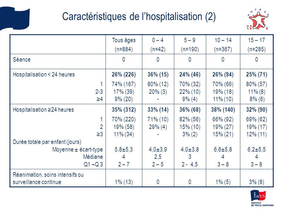 Caractéristiques de l'hospitalisation (2)