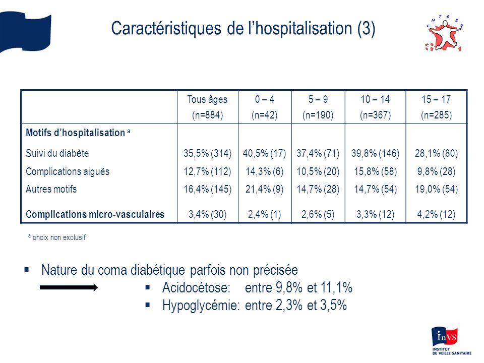 Caractéristiques de l'hospitalisation (3)