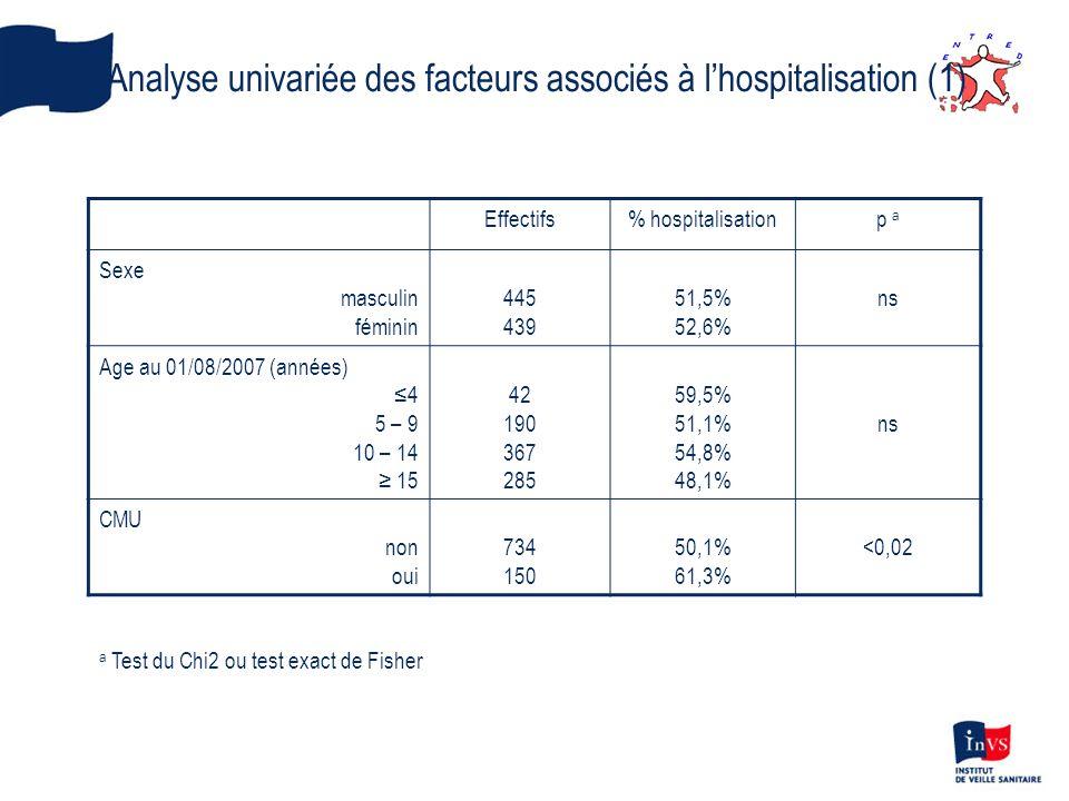 Analyse univariée des facteurs associés à l'hospitalisation (1)