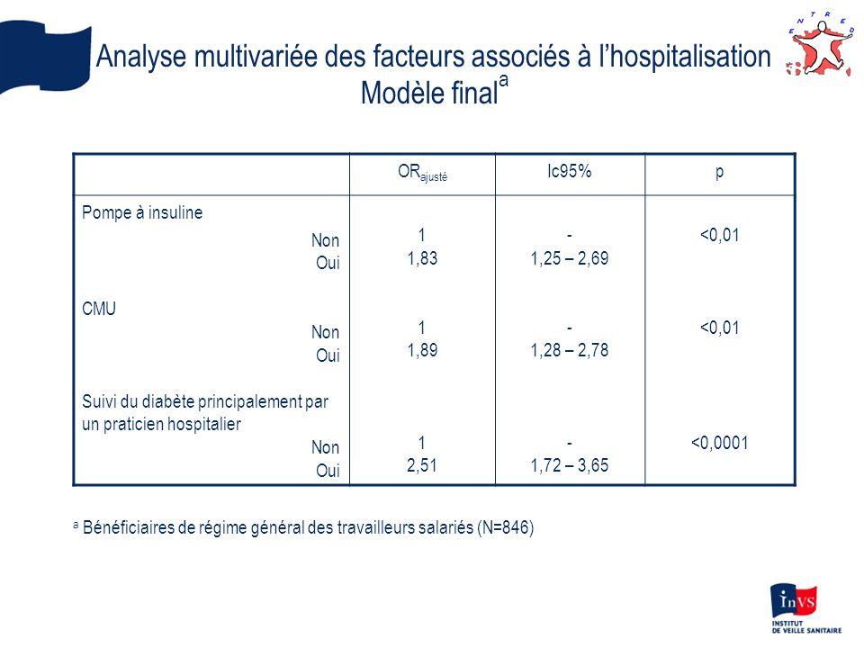 Analyse multivariée des facteurs associés à l'hospitalisation
