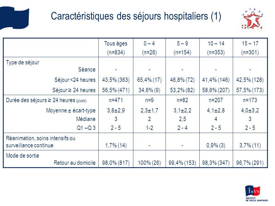 Caractéristiques des séjours hospitaliers (1)