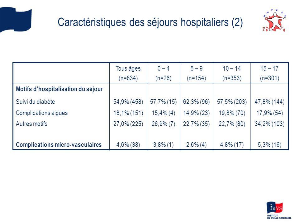 Caractéristiques des séjours hospitaliers (2)