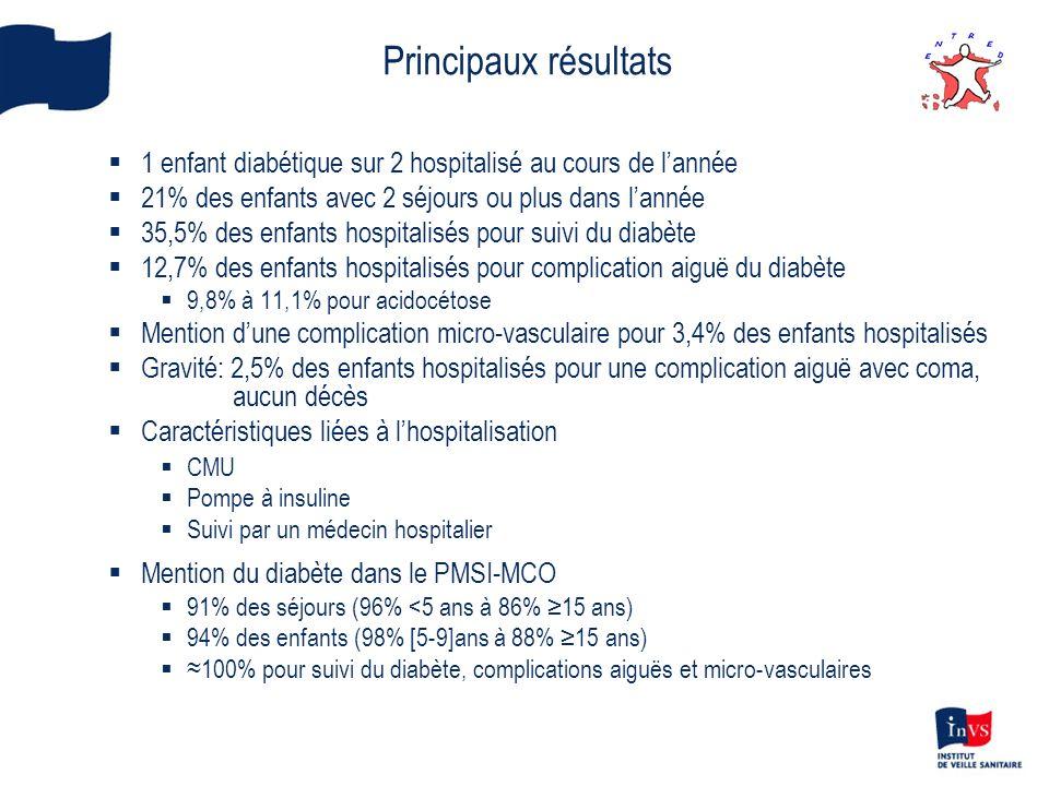 Principaux résultats 1 enfant diabétique sur 2 hospitalisé au cours de l'année. 21% des enfants avec 2 séjours ou plus dans l'année.