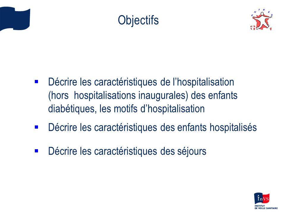 Objectifs Décrire les caractéristiques de l'hospitalisation