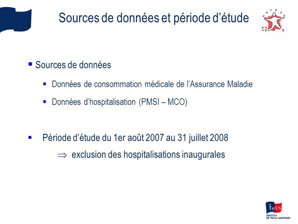 Sources de données et période d'étude