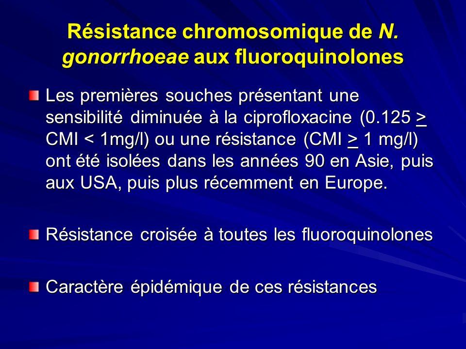 Résistance chromosomique de N. gonorrhoeae aux fluoroquinolones