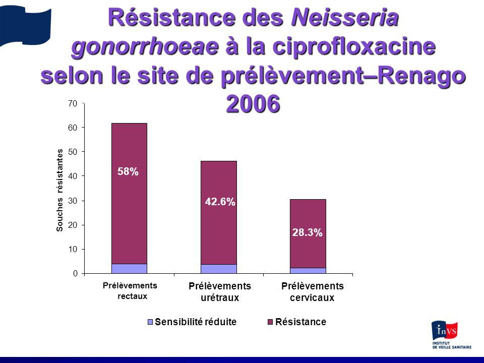 Résistance des Neisseria gonorrhoeae à la ciprofloxacine selon le site de prélèvement–Renago 2006