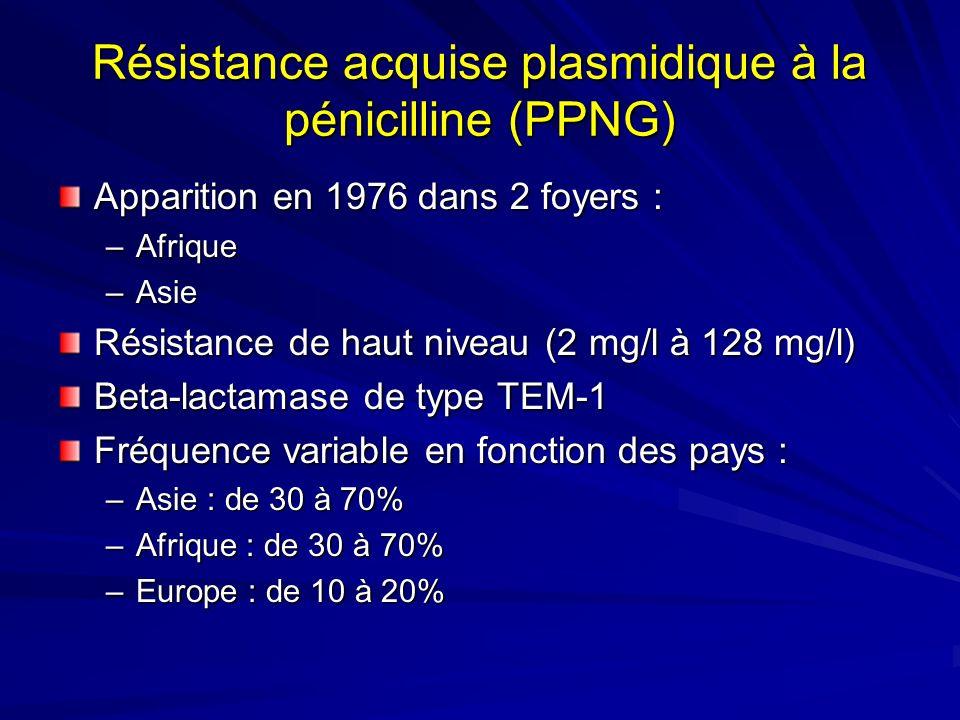 Résistance acquise plasmidique à la pénicilline (PPNG)