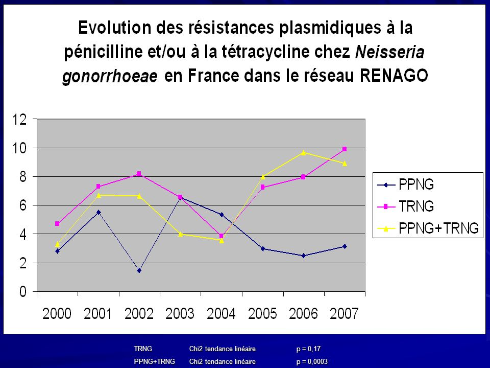 TRNG Chi2 tendance linéaire p = 0,17 PPNG+TRNG p = 0,0003