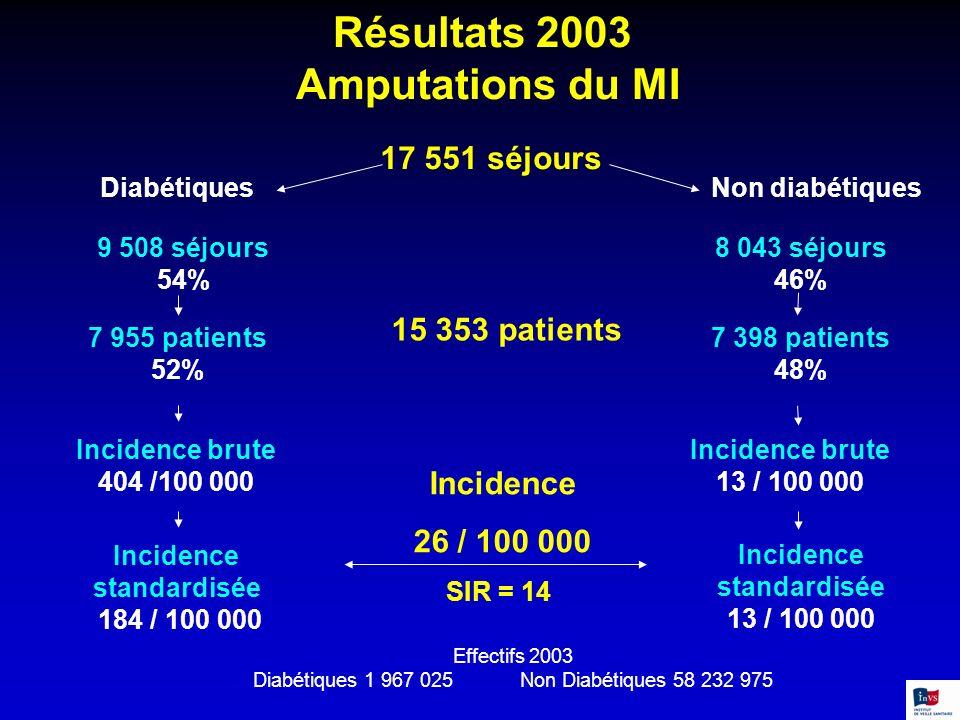 Résultats 2003 Amputations du MI