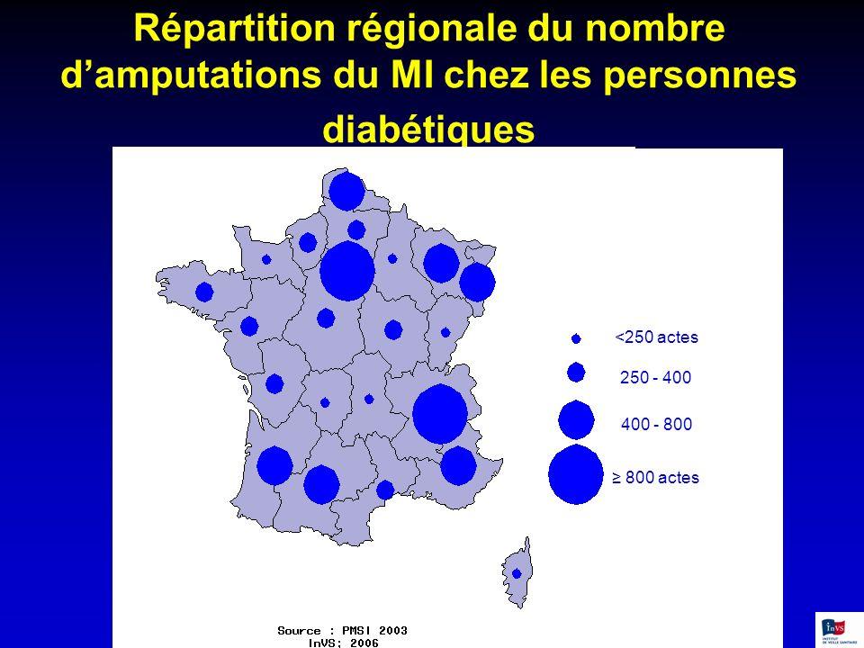 Répartition régionale du nombre d'amputations du MI chez les personnes diabétiques